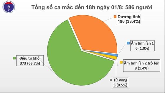 Dịch Covid-19 lan tới Thái Bình, số ca mắc tăng thêm 28 người ảnh 2