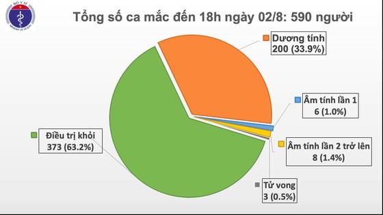 Sáng nay 2-8, số ca mắc mới Covid-19 giảm mạnh nhưng hơn 94.000 người đang cách ly ảnh 1