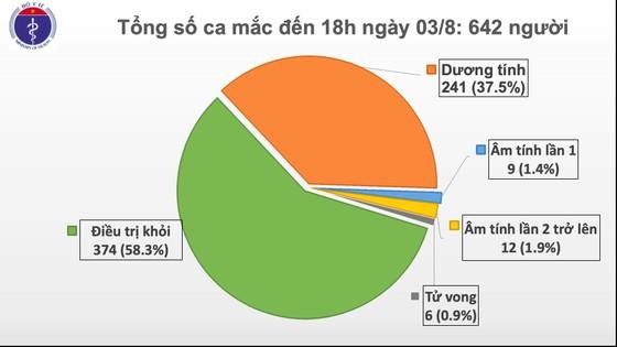 Thêm 21 ca mắc Covid-19 ở Đà Nẵng và Quảng Nam ảnh 2