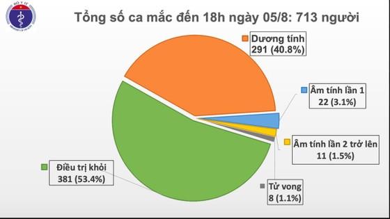 Thêm 41 ca mắc mới, dịch Covid-19 lan tới Lạng Sơn, Bắc Giang ảnh 1