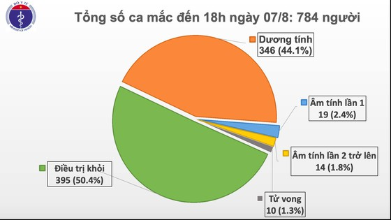 Thêm 34 ca mắc mới dịch Covid-19 tại 6 tỉnh thành ảnh 2