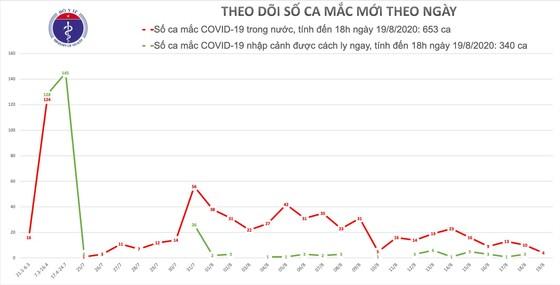 Đà Nẵng, Quảng Nam và Hải Dương tiếp tục có ca mắc mới Covid-19 ảnh 2