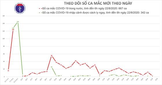 Trong vòng 12 giờ qua cả nước không ghi nhận thêm ca mắc mới Covid-19 ảnh 1