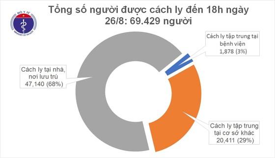 Chiều 26-8, Việt Nam ghi nhận thêm 5 ca mắc mới Covid-19 ảnh 2