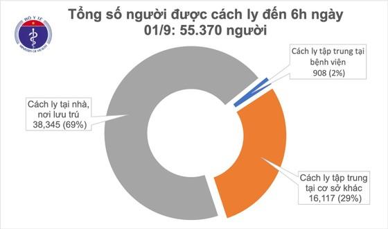 Sáng nay 1-9, Việt Nam bước vào ngày thứ 3 không có dịch Covid-19 trong cộng đồng ảnh 2
