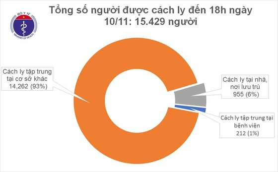 Người mắc Covid-19 tại Việt Nam tăng thêm 10 ca bệnh ảnh 2