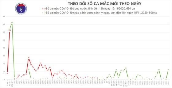 Việt Nam ghi nhận 16 người từ Nga nhập cảnh mắc Covid-19 ảnh 2