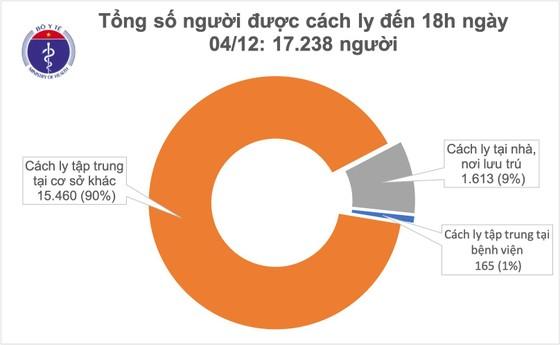 17.238 người phải cách ly dù cả nước không thêm ca mắc mới Covid-19  ảnh 1