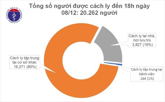 Thêm 10 ca mắc Covid-19 nhập cảnh được cách ly ngay tại Khánh Hòa, TPHCM và Quảng Nam ảnh 2