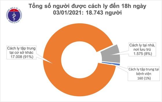 Việt Nam ghi nhận thêm 12 ca mắc Covid-19 nhập cảnh, cách ly ở Hà Nội và Phú Yên ảnh 2