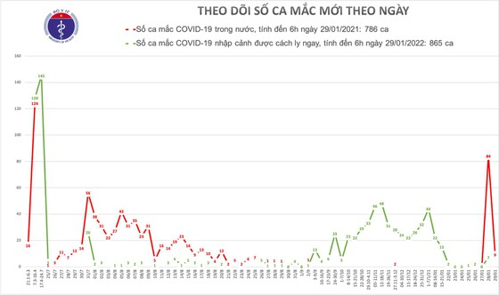 Sáng nay, dịch Covid-19 lan rộng ra Hà Nội, Bắc Ninh, Hải Phòng, tăng thêm 9 ca ảnh 1