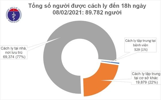Số mắc Covid-19 trong cộng động tăng thêm 45 ca mắc mới ảnh 2