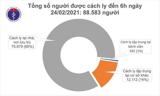 Sáng nay 24-2, cả nước có 43 bệnh nhân Covid-19 khỏi bệnh ảnh 2