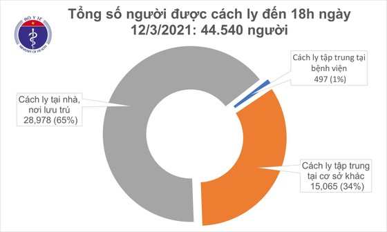 Tối 12-3, số người mắc Covid-19 tăng thêm 15 ca ảnh 2