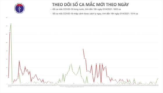 Thêm 14 ca mắc Covid-19 tại Cà Mau, Kiên Giang và Bến Tre ảnh 2