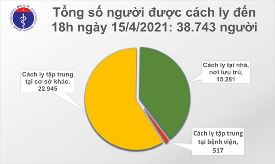 Tối 15-4, số ca mắc mới Covid-19 tại Việt Nam tăng vọt ảnh 2