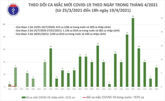 Ghi nhận 6 ca mắc mới Covid-19 ở TPHCM và 3 tỉnh khác ảnh 2