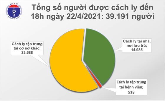 Tối 22-4, có 4 ca mắc mới Covid-19 tại Hà Nội, Đà Nẵng và Phú Yên ảnh 2