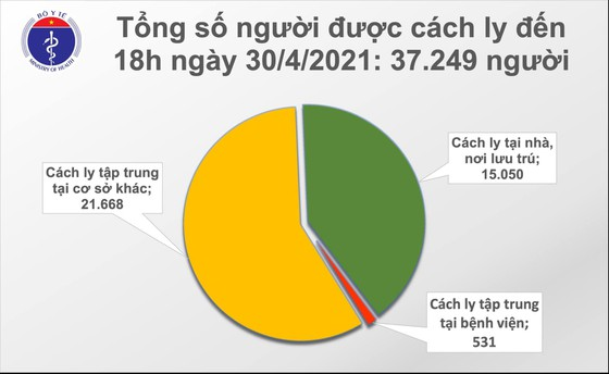 Tối 30-4, có thêm 14 ca mắc Covid-19, trong đó 4 ca lây nhiễm ở Hà Nam, Hà Nội ảnh 1