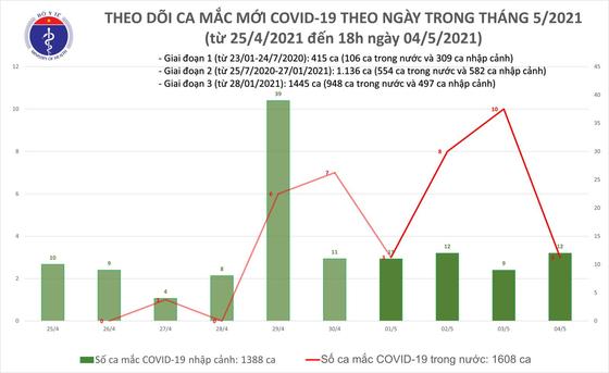 Chiều tối 4-5, Đà Nẵng và 6 tỉnh thành ghi nhận thêm 11 ca mắc Covid-19 ảnh 2