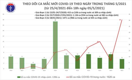 Ngày 5-5, Việt Nam ghi nhận 26 ca mắc mới Covid-19, với 18 ca lây nhiễm trong nước ảnh 2