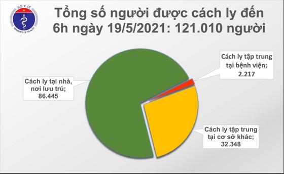 Sáng nay 19-5, TPHCM và 3 địa phương có 31 ca mắc Covid-19 ảnh 2