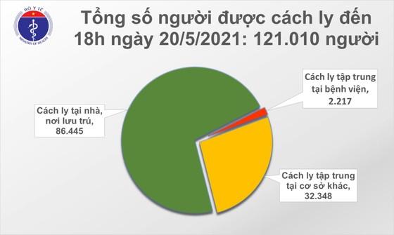 Chiều tối 20-5, TPHCM và 5 tỉnh thành có 40 ca mắc Covid-19 ảnh 2