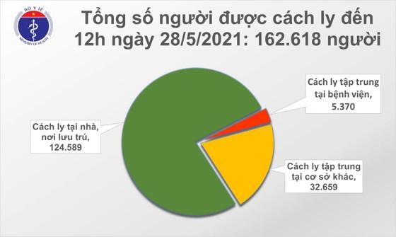 Trưa 28-5, cả nước thêm 40 ca mắc Covid-19 và 43 bệnh nhân khỏi bệnh ảnh 2