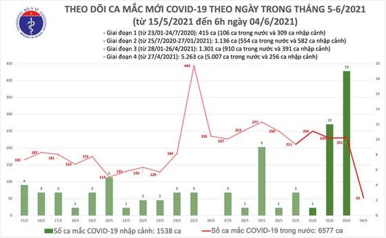 Sáng 4-6, trong nước có thêm 52 ca mắc Covid-19  ảnh 2
