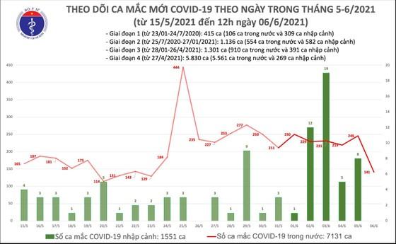 Trưa 6-6, dịch Covid-19 trong nước tăng thêm 102 người mắc  ảnh 2