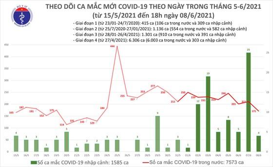 Tối 8-6, cả nước thêm 55 ca mắc Covid-19  ảnh 2