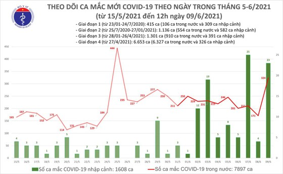 Trưa 9-6, tăng vọt lên 283 ca mắc Covid-19 ảnh 2