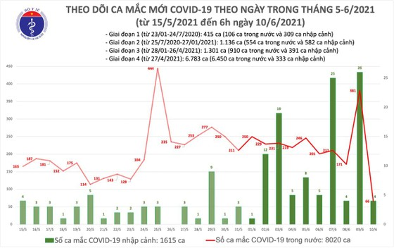 Sáng 10-6, có 70 ca mắc Covid-19, trong đó TPHCM 26 ca  ảnh 2