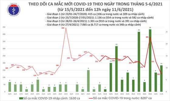Trưa 11-6, cả nước thêm 82 ca mắc Covid-19, trong đó TPHCM có 18 ca ảnh 2