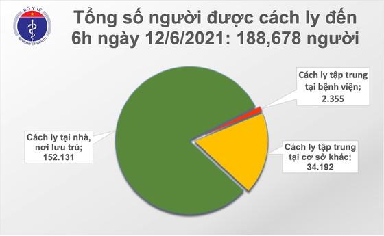 Sáng 12-6, số ca mắc Covid-19 tại Việt Nam vượt hơn 10.000 người ảnh 2