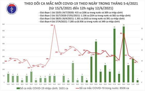 Trưa 12-6, TPHCM và 4 tỉnh có thêm 89 ca mắc Covid-19 ảnh 1