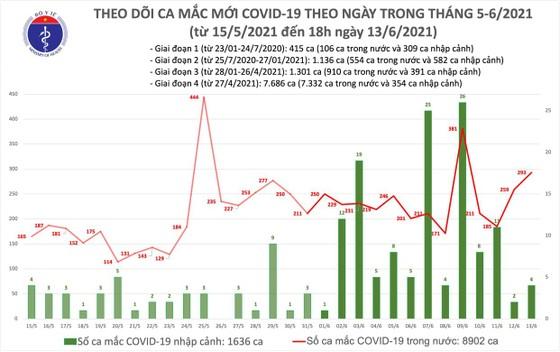 Chiều tối 13-6, cả nước thêm 103 ca mắc Covid-19, trong đó TPHCM có 44 ca ảnh 2