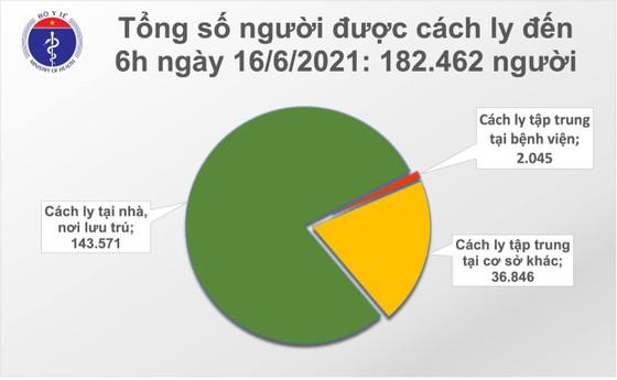 Sáng 16-6, TPHCM, Bắc Giang, Bắc Ninh và Hà Tĩnh thêm 92 ca mắc Covid-19 ảnh 2