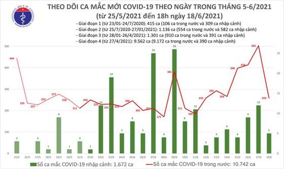 Chiều tối 18-6, cả nước thêm 62 ca mắc Covid-19, riêng TPHCM có 30 ca ảnh 2
