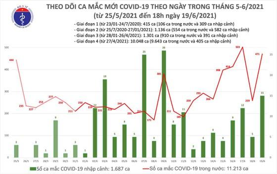 Tối 19-6, TPHCM và 10 tỉnh thành có thêm 90 ca mắc Covid-19 ảnh 2