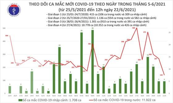 Trưa 22-6, có thêm 100 ca mắc Covid-19, TPHCM 37 ca và Bình Dương 33 ca ảnh 2