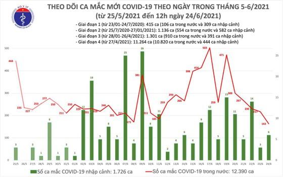 Trưa 24-6, cả nước thêm 127 ca mắc Covid-19, riêng TPHCM có 75 ca ảnh 2