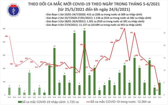 Sáng 24-6, TPHCM có 26 ca mắc Covid-19 trong số 42 ca của cả nước ảnh 2