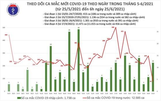 Sáng 25-6, TPHCM có 57 ca mắc Covid-19 trong 91 ca của cả nước ảnh 2