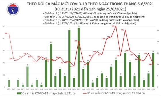 Trưa 25-6, cả nước thêm 112 ca mắc Covid-19, nhiều nhất ở TPHCM ảnh 2
