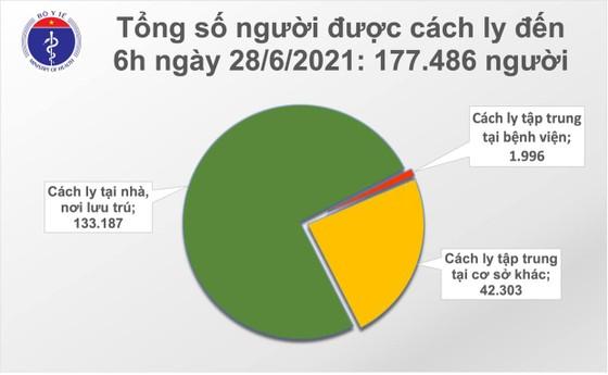 Sáng 28-6, cả nước thêm 97 ca mắc Covid-19, riêng TPHCM 62 ca ảnh 2