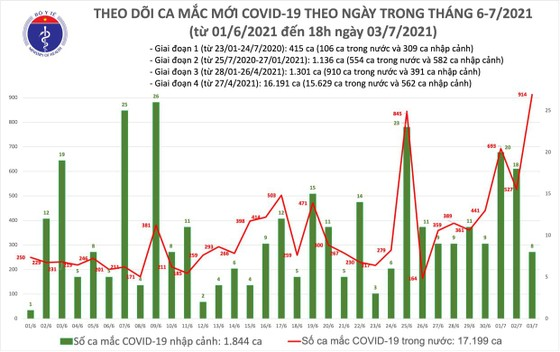 Chiều tối 3-7, cả nước thêm 353 ca mắc Covid-19, TPHCM 250 ca (trong đó 220 ca trong khu cách ly) ảnh 2