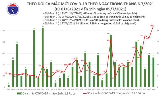 Sáng 6-7, TPHCM có 230/277 ca mắc mới Covid-19 trong cả nước ảnh 2