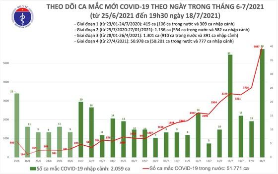 Tối 18-7, cả nước tăng thêm 2.828 ca mắc Covid-19 ảnh 1