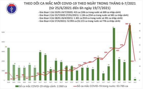 Sáng 19-7, cả nước thêm 2.015 ca mắc Covid-19, có 136 bệnh nhân rất nặng ảnh 2